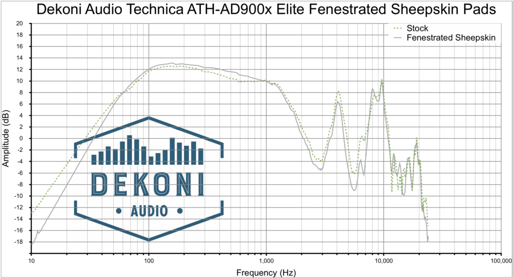 Dekoni EPZ-ATHAD-FNSK Frequenzgang