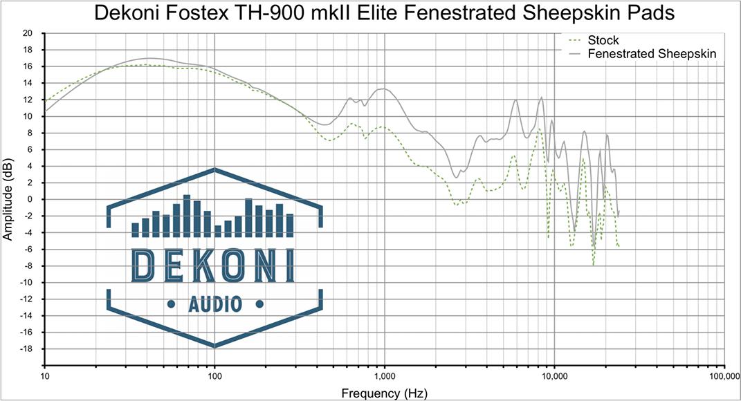 Dekoni EPZ-TH900-FNSK Frequenzgang