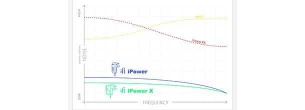ifi iPower X