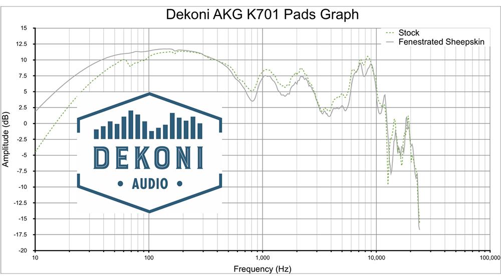 Dekoni EPZ-K701-SKFEN Frequenzgang