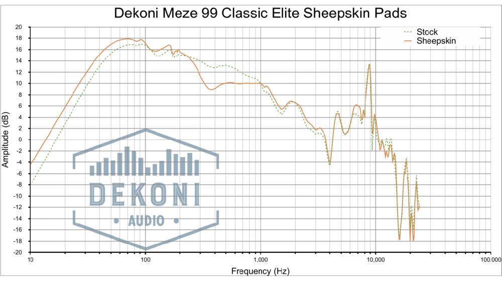 Dekoni EPZ-MZ99-SK Frequenzgang