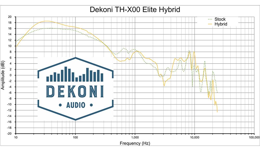 Dekoni EPZ-X00-HYB