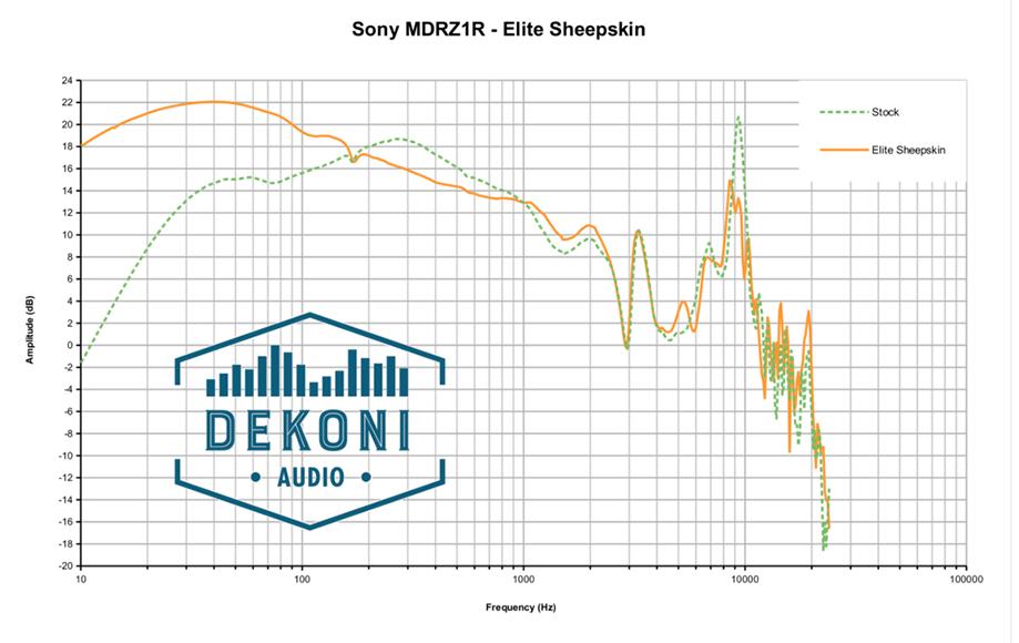 Dekoni EPZ-Z1R-SK Frequenzgang