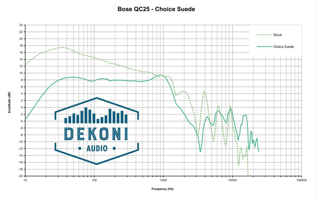Dekoni EPZ-QC-CHS Frequenzgang