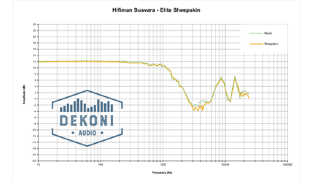 Dekoni EPZ-SUSVARA-SK Frequenzgang